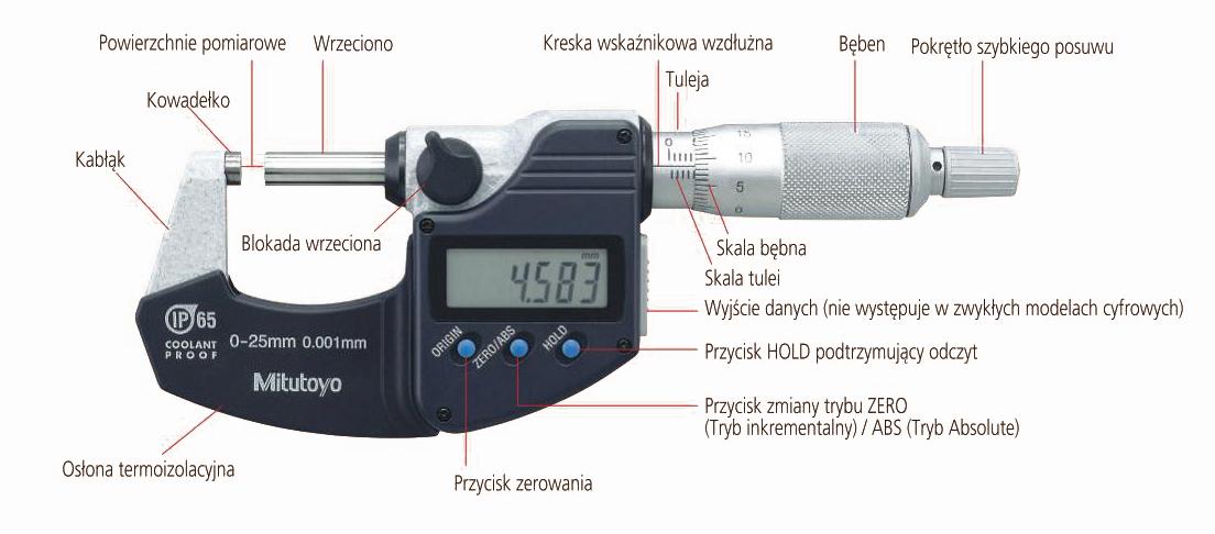 nazewnictwo mikrometry
